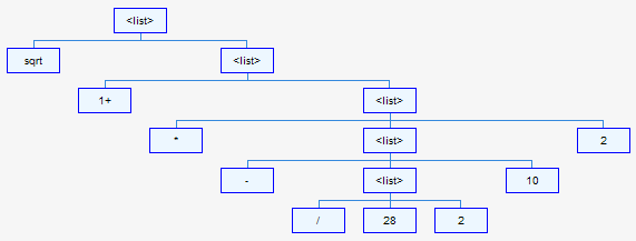 Parse tree for Lisp expression (sqrt (1+ (* (- (/ 28 2) 10) 2)))