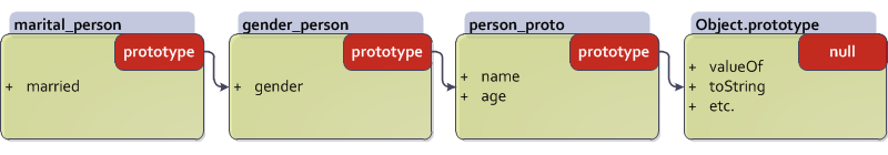 Inheritance chain of sample object.